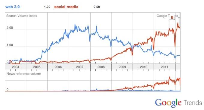 Social Media versus Web 2.0