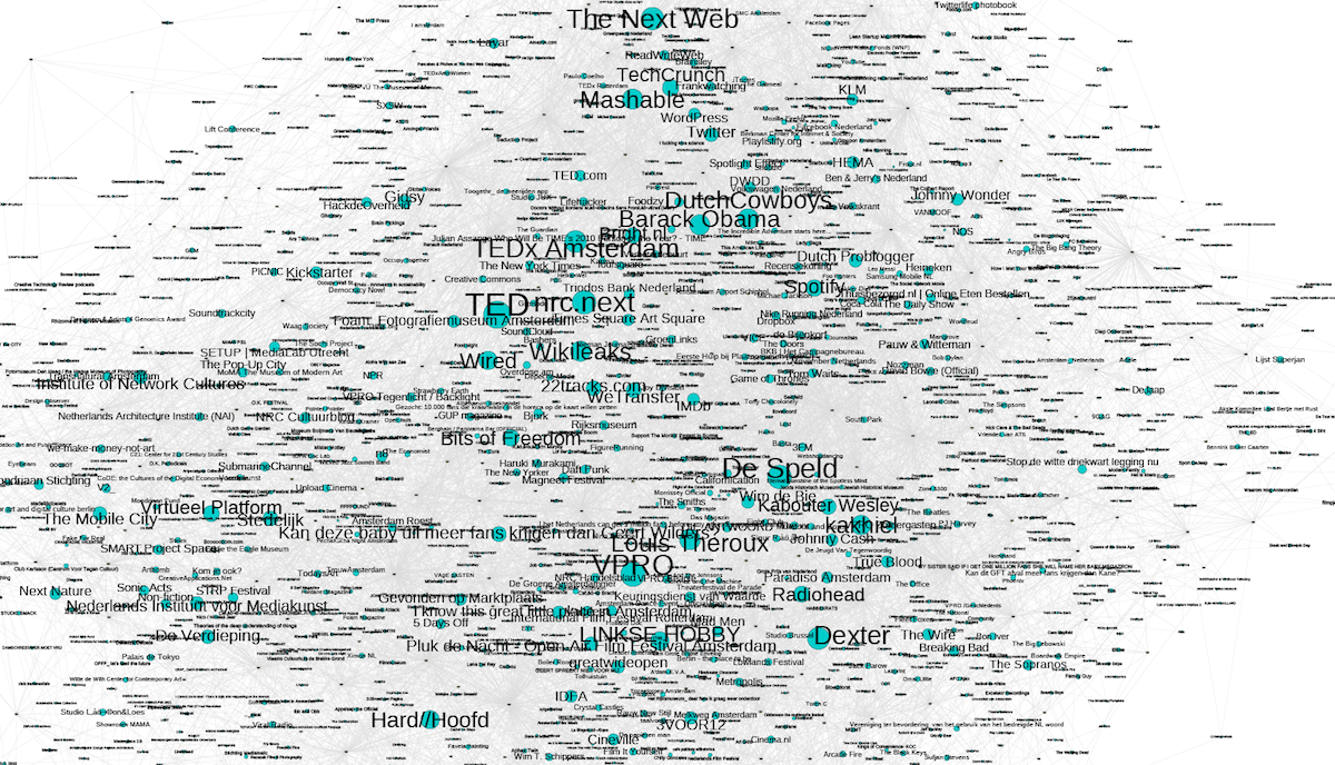 Visualizing bipartite Facebook Like networks – Anne Helmond