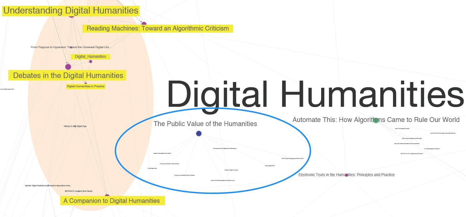 "Zoom into the full Digital Humanities similar items purchased graph with 853 book titles with one visible color-coded community: Digital Humanities and a related cluster around ""The Humanities/The University in crisis"" on the right (circled in blue)."